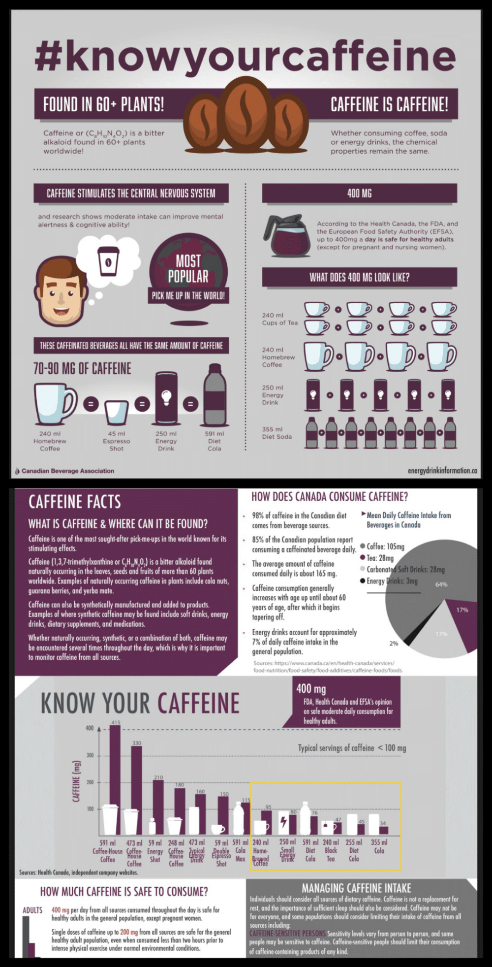 Know Your Caffeine Infographic